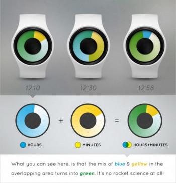 Zegary -  dekoracja czy odmierzanie czasu?